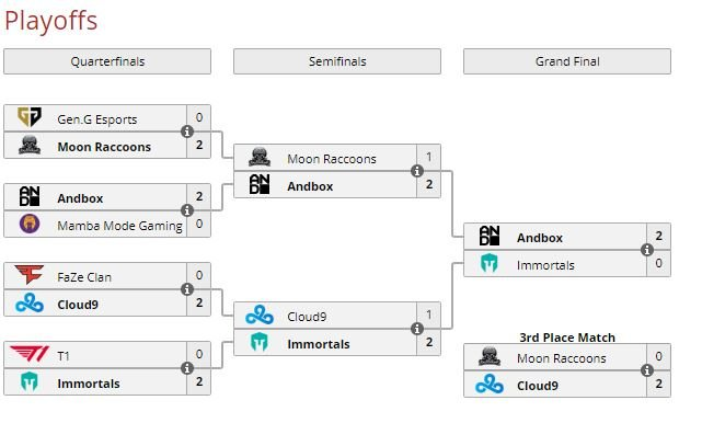 NSG x Renegades Invitational Day 2 – The Playoffs