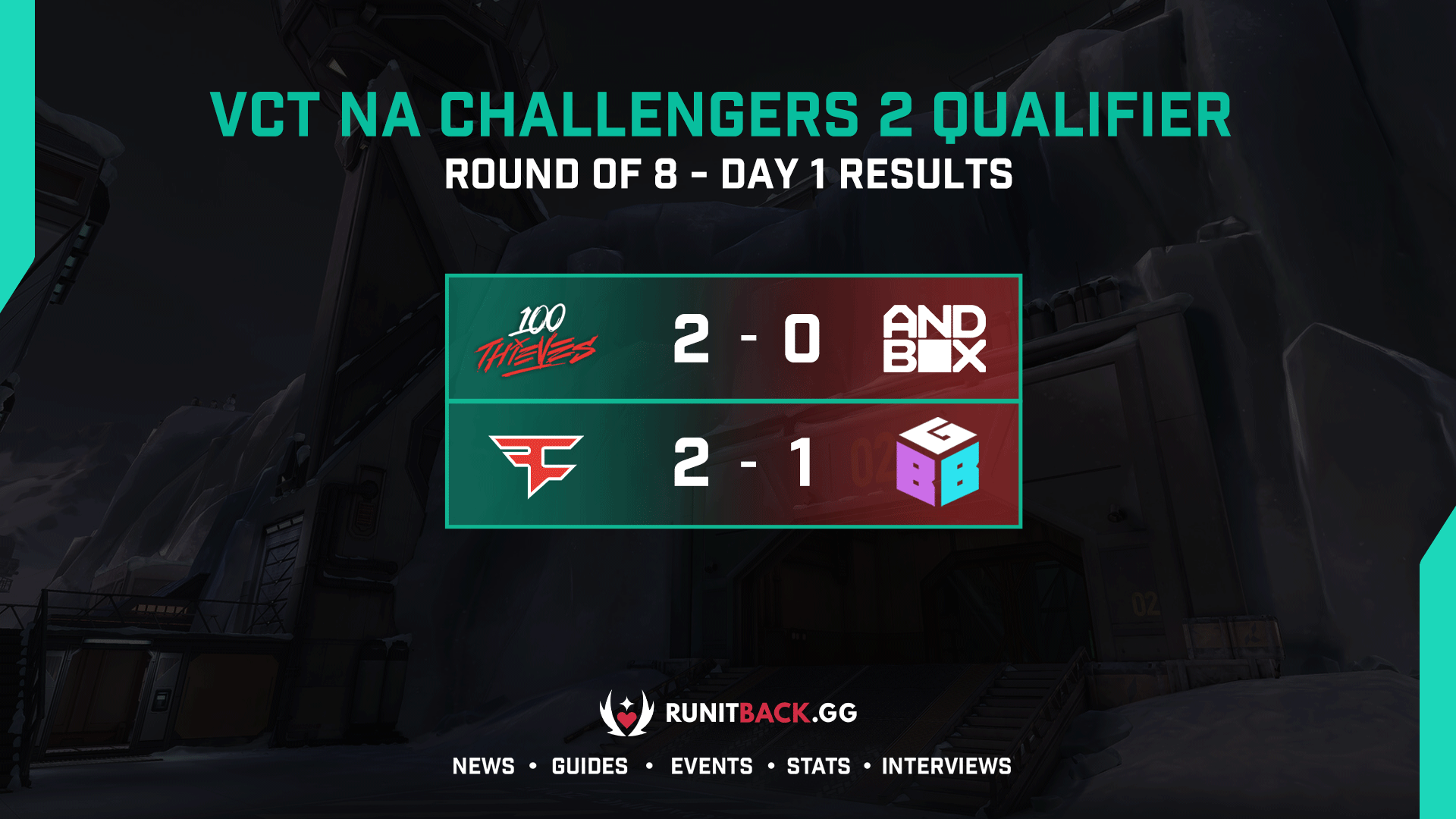 VCT NA Challengers 2 Qualifier: Round of 8 Day 1 Results
