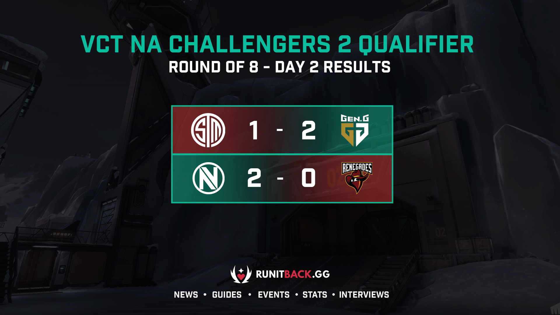VCT NA Challengers 2 Qualifier: Round of 8 Day 2 Results